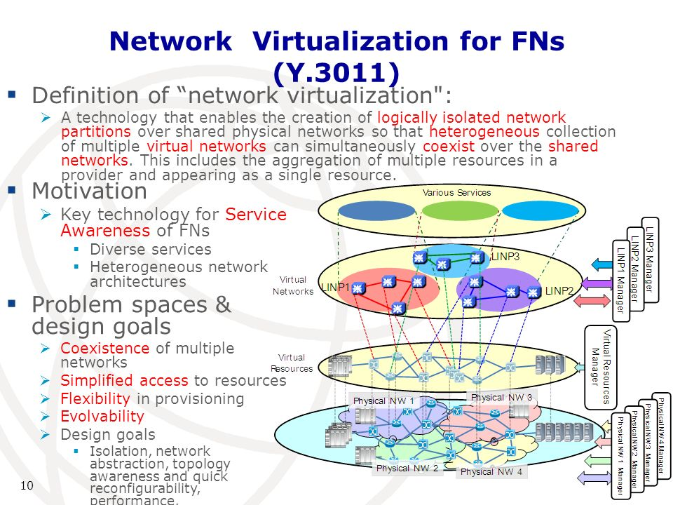10 Network Virtualization for FNs (Y.3011) Definition of network virtualization : A technology that enables the creation of logically isolated network partitions over shared physical networks so that heterogeneous collection of multiple virtual networks can simultaneously coexist over the shared networks.