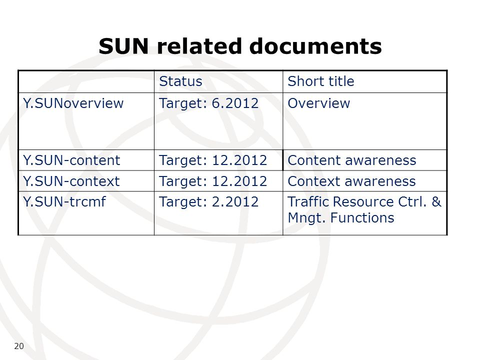 20 SUN related documents StatusShort title Y.SUNoverviewTarget: 6.2012Overview Y.SUN-contentTarget: 12.2012Content awareness Y.SUN-contextTarget: 12.2012Context awareness Y.SUN-trcmfTarget: 2.2012Traffic Resource Ctrl.