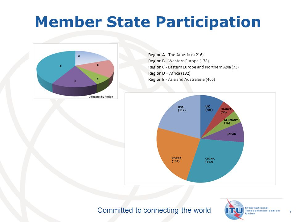 Committed to connecting the world Member State Participation 7 Region A - The Americas (216) Region B - Western Europe (178) Region C - Eastern Europe and Northern Asia (73) Region D – Africa (182) Region E - Asia and Australasia (460)