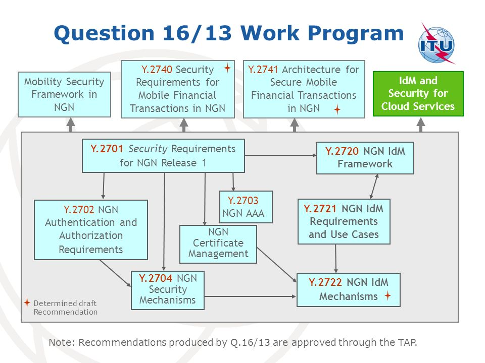 Question 16/13 Work Program Mobility Security Framework in NGN Y.2740 Security Requirements for Mobile Financial Transactions in NGN Y.2741 Architecture for Secure Mobile Financial Transactions in NGN Y.2704 NGN Security Mechanisms NGN Certificate Management Y.2703 NGN AAA Y.2720 NGN IdM Framework Y.2722 NGN IdM Mechanisms Y.2701 Security Requirements for NGN Release 1 Y.2721 NGN IdM Requirements and Use Cases Y.2702 NGN Authentication and Authorization Requirements Determined draft Recommendation IdM and Security for Cloud Services Note: Recommendations produced by Q.16/13 are approved through the TAP.