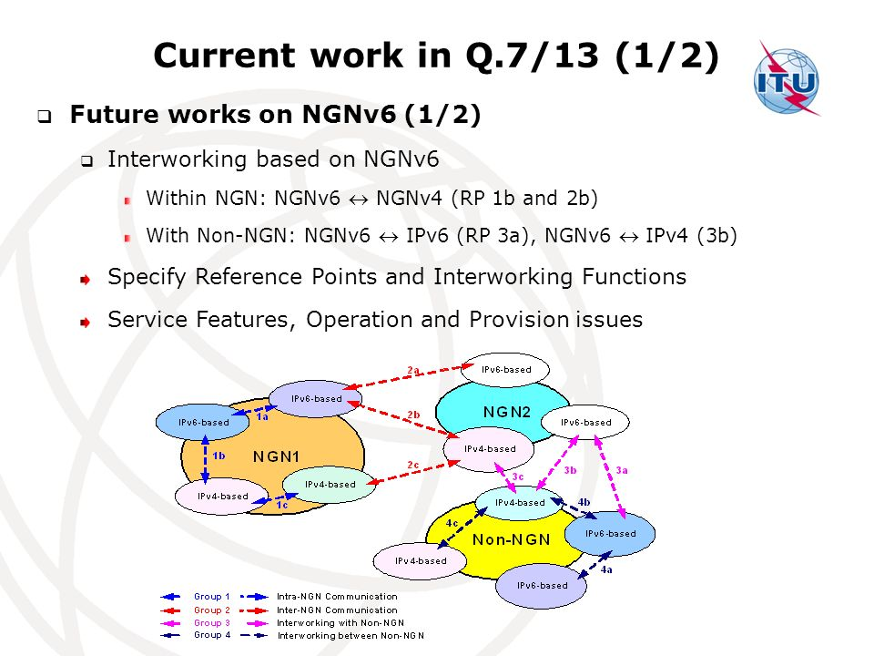 Current work in Q.7/13 (1/2) Future works on NGNv6 (1/2) Interworking based on NGNv6 Within NGN: NGNv6 NGNv4 (RP 1b and 2b) With Non-NGN: NGNv6 IPv6 (RP 3a), NGNv6 IPv4 (3b) Specify Reference Points and Interworking Functions Service Features, Operation and Provision issues