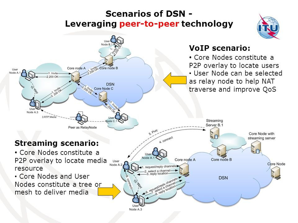 87 Scenarios of DSN - Leveraging peer-to-peer technology VoIP scenario: Core Nodes constitute a P2P overlay to locate users User Node can be selected as relay node to help NAT traverse and improve QoS Streaming scenario: Core Nodes constitute a P2P overlay to locate media resource Core Nodes and User Nodes constitute a tree or mesh to deliver media