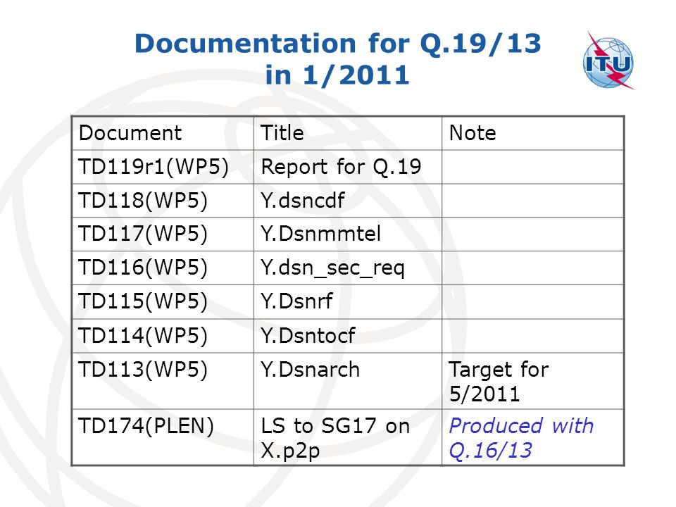 Documentation for Q.19/13 in 1/2011 DocumentTitleNote TD119r1(WP5)Report for Q.19 TD118(WP5)Y.dsncdf TD117(WP5)Y.Dsnmmtel TD116(WP5)Y.dsn_sec_req TD115(WP5)Y.Dsnrf TD114(WP5)Y.Dsntocf TD113(WP5)Y.DsnarchTarget for 5/2011 TD174(PLEN)LS to SG17 on X.p2p Produced with Q.16/13