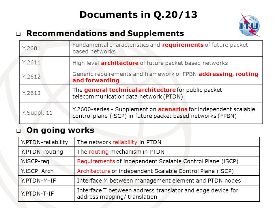 Documents in Q.20/13 Recommendations and Supplements On going works Y.2601 Fundamental characteristics and requirements of future packet based networks Y.2611 High level architecture of future packet based networks Y.2612 Generic requirements and framework of FPBN addressing, routing and forwarding Y.2613 The general technical architecture for public packet telecommunication data network (PTDN) Y.Suppl.