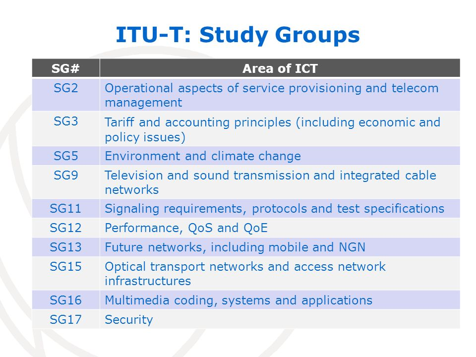ITU-T: Study Groups SG#Area of ICT SG2Operational aspects of service provisioning and telecom management SG3 Tariff and accounting principles (including economic and policy issues) SG5Environment and climate change SG9Television and sound transmission and integrated cable networks SG11Signaling requirements, protocols and test specifications SG12Performance, QoS and QoE SG13Future networks, including mobile and NGN SG15Optical transport networks and access network infrastructures SG16Multimedia coding, systems and applications SG17Security