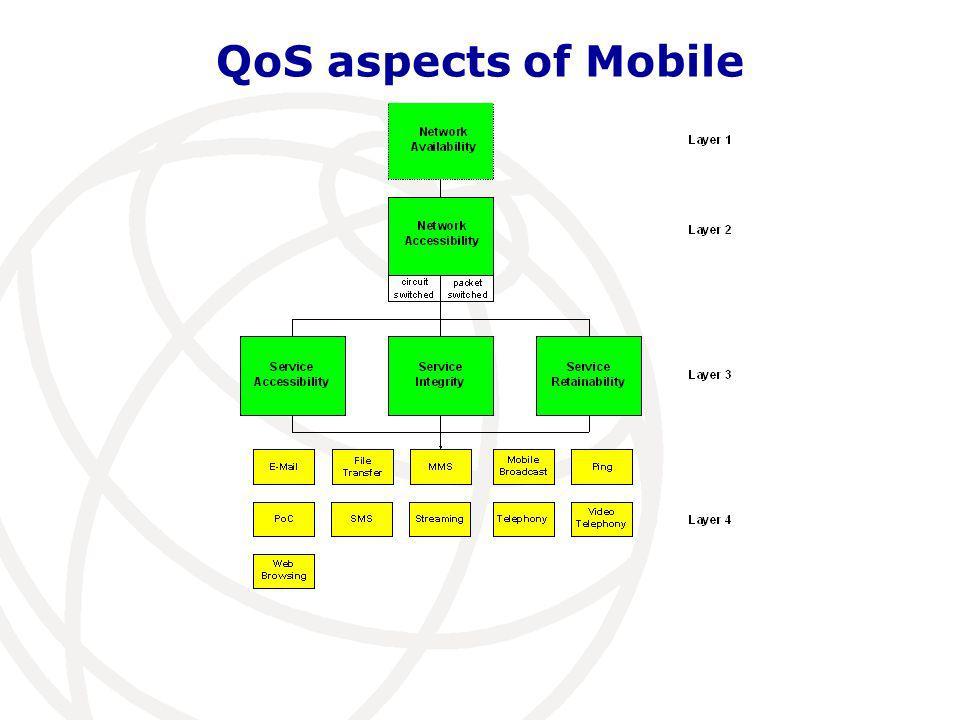 QoS aspects of Mobile
