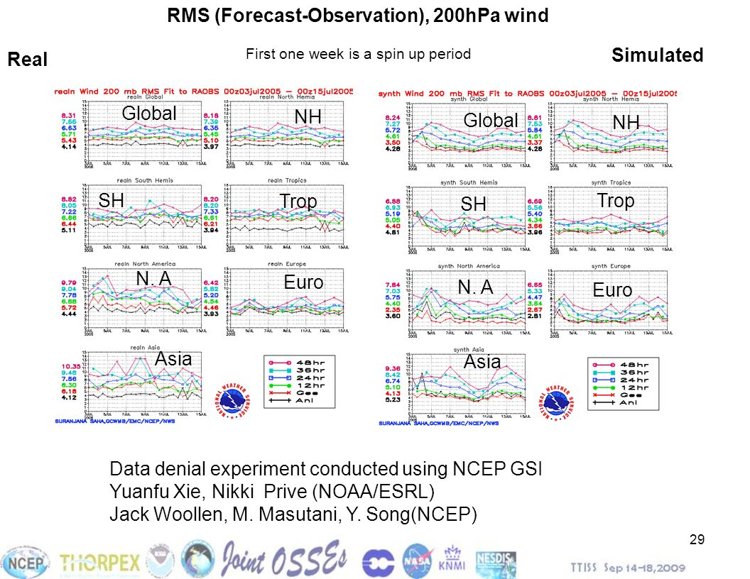 29 Data denial experiment conducted using NCEP GSI Yuanfu Xie, Nikki Prive (NOAA/ESRL) Jack Woollen, M. Masutani, Y. Song(NCEP) RMS (Forecast-Observat