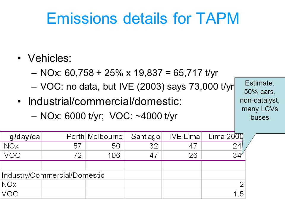 Emissions details for TAPM Vehicles: –NOx: 60,758 + 25% x 19,837 = 65,717 t/yr –VOC: no data, but IVE (2003) says 73,000 t/yr Industrial/commercial/domestic: –NOx: 6000 t/yr; VOC: ~4000 t/yr Estimate.