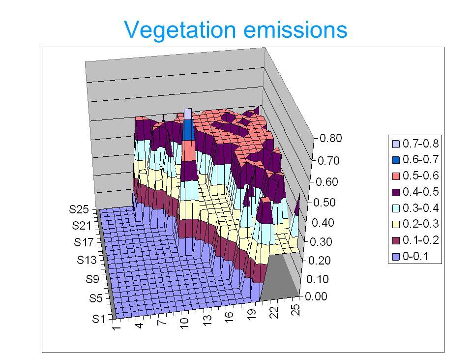 Vegetation emissions