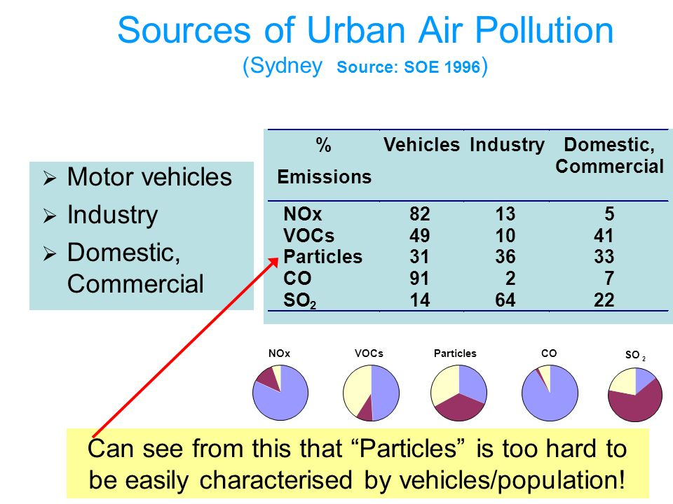 Sources of Urban Air Pollution (Sydney Source: SOE 1996 ) Motor vehicles Industry Domestic, Commercial NOx Particles VOCsCO SO 2 Can see from this that Particles is too hard to be easily characterised by vehicles/population!