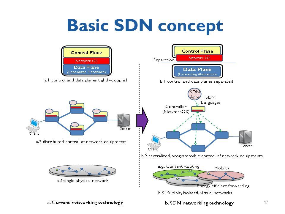 Basic SDN concept 17