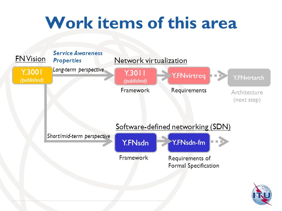 Work items of this area Y.3001 (published) FN Vision Y.3011 (published) Framework Y.FNsdn Network virtualization Y.FNvirtreq Requirements Y.FNvirtarch