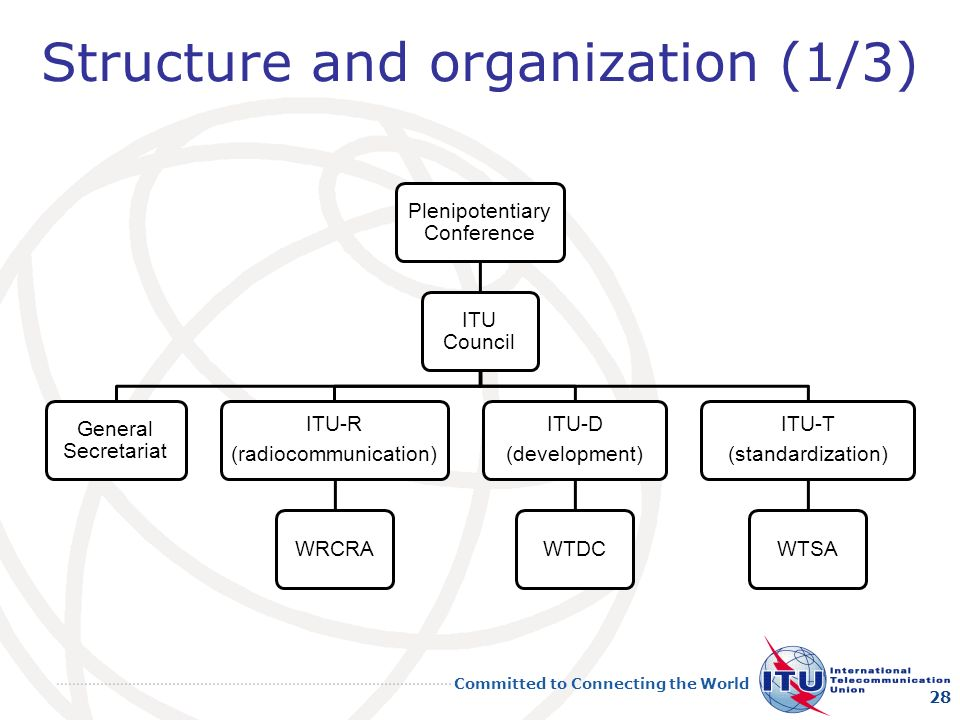 Committed to Connecting the World Structure and organization (1/3) 28 Plenipotentiary Conference ITU Council General Secretariat ITU-R (radiocommunication) WRCRA ITU-D (development) WTDC ITU-T (standardization) WTSA