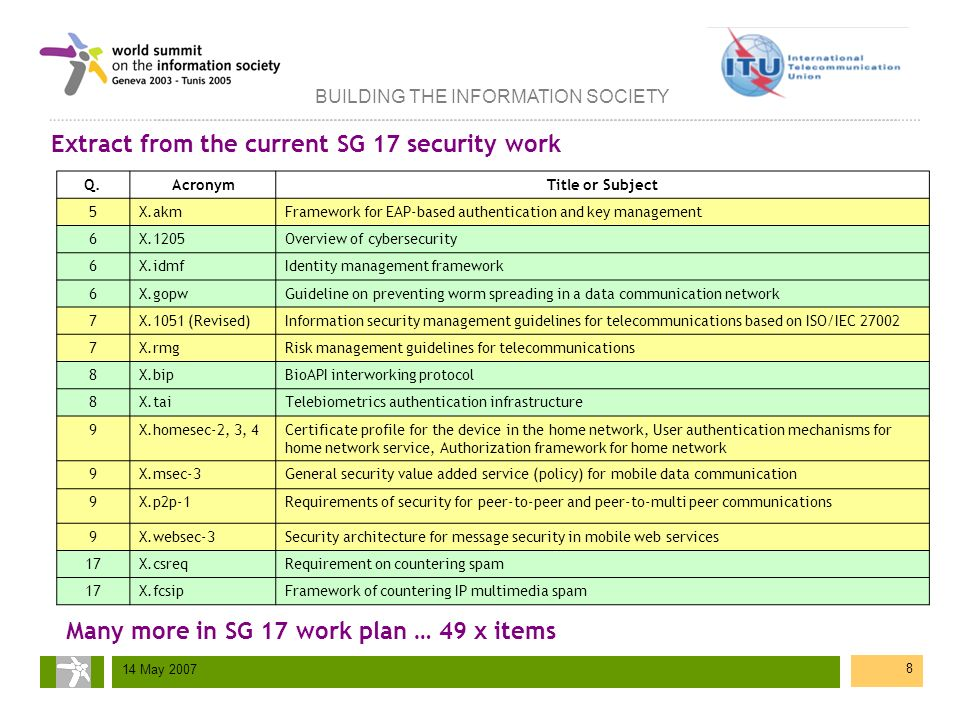 BUILDING THE INFORMATION SOCIETY 14 May 2007 8 Extract from the current SG 17 security work Q.AcronymTitle or Subject 5X.akmFramework for EAP-based au