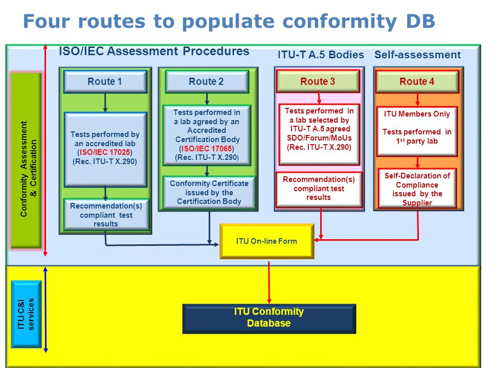 Four routes to populate conformity DB ITU Conformity Database Conformity Assessment & Certification ITU C&I services ITU On-line Form Tests performed in a lab agreed by an Accredited Certification Body (ISO/IEC 17065) (Rec.