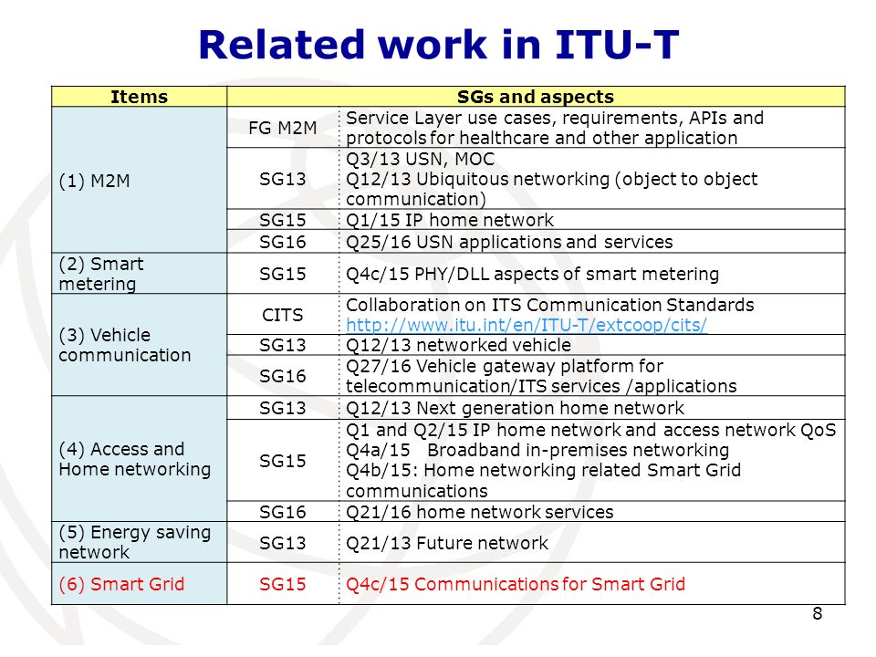 Related work in ITU-T ItemsSGs and aspects (1) M2M FG M2M Service Layer use cases, requirements, APIs and protocols for healthcare and other applicati