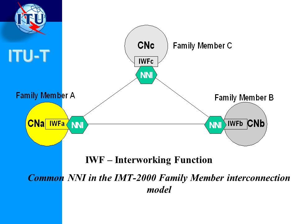 ITU-T Common NNI in the IMT 2000 Family Member interconnection model IWF – Interworking Function