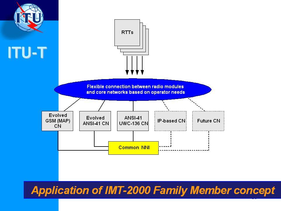 ITU-T 16