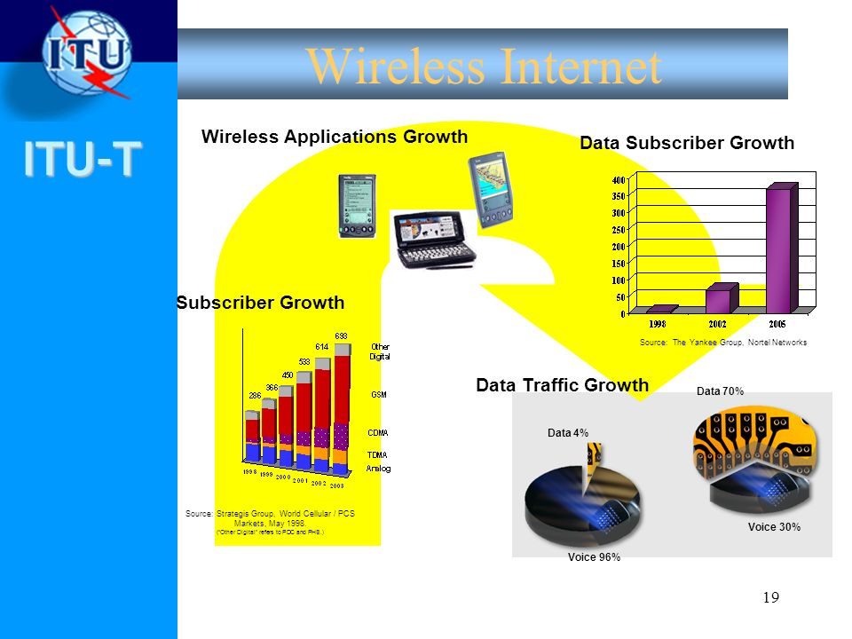 ITU-T 19 Wireless Internet Source: Strategis Group, World Cellular / PCS Markets, May 1998. (Other Digital refers to PDC and PHS.) Source: The Yankee