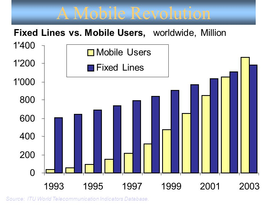 A Mobile Revolution Source: ITU World Telecommunication Indicators Database. 0 200 400 600 800 1'000 1'200 1'400 199319951997199920012003 Mobile Users