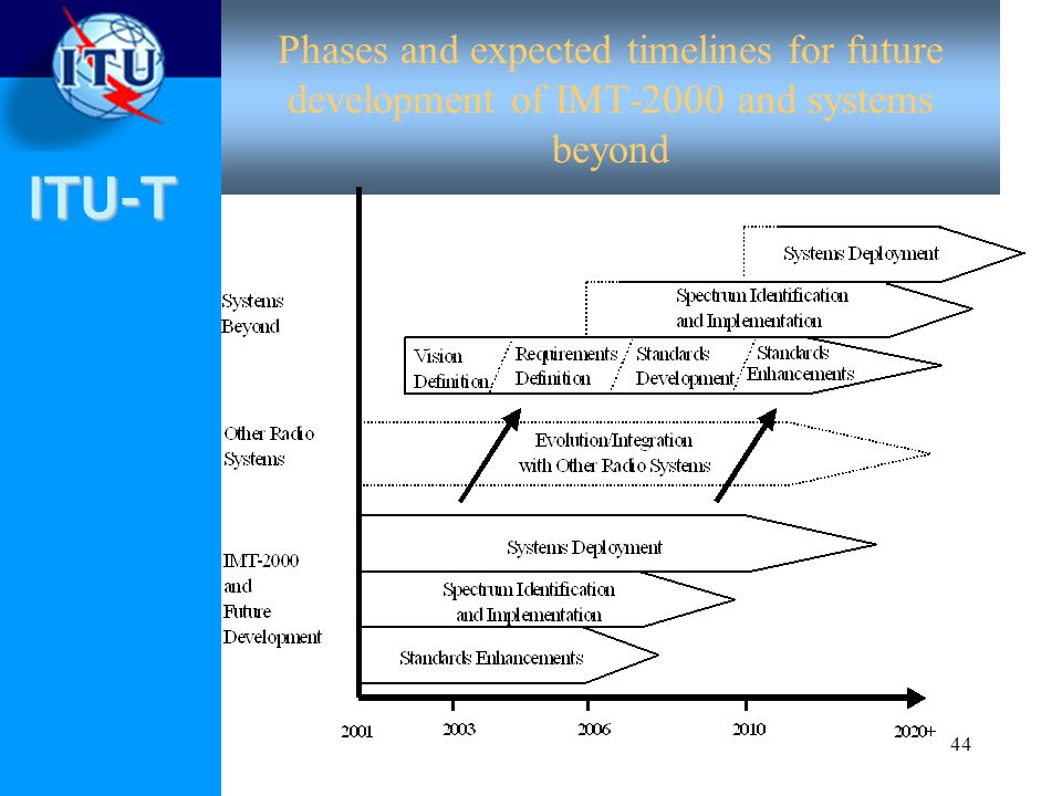 ITU-T 44 Phases and expected timelines for future development of IMT-2000 and systems beyond