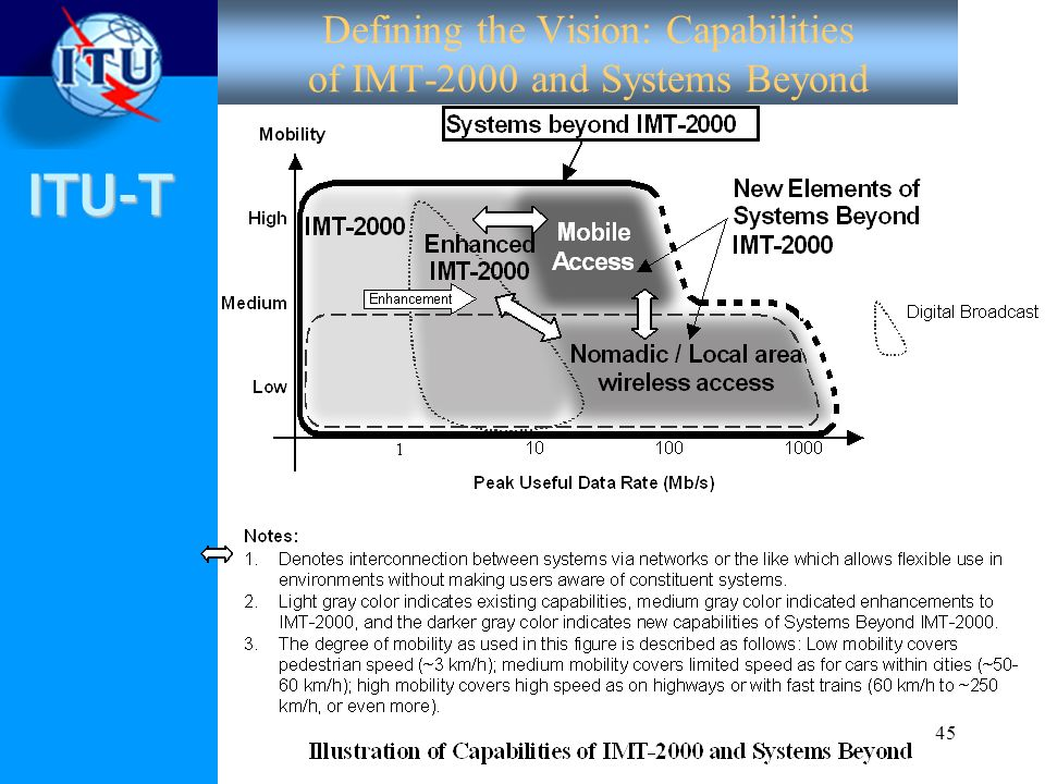 ITU-T 45 Defining the Vision: Capabilities of IMT-2000 and Systems Beyond