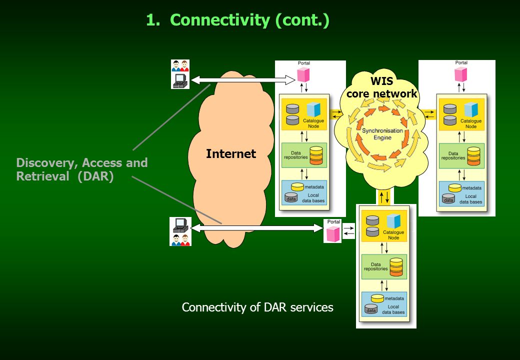 1. Connectivity (cont.) WIS core network Internet Discovery, Access and Retrieval (DAR) Connectivity of DAR services