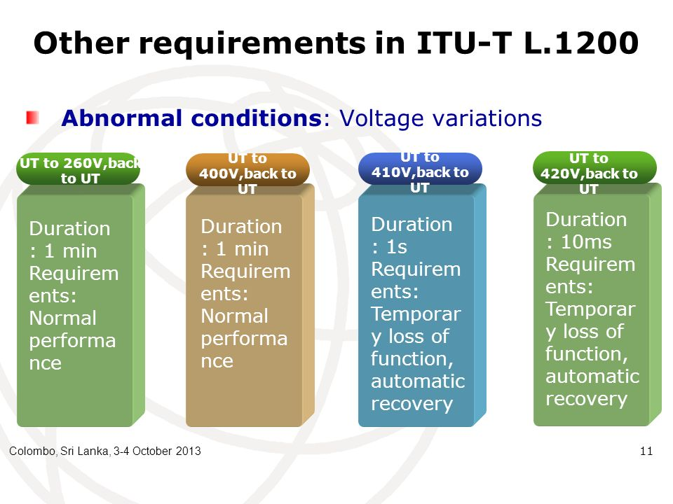 Other requirements in ITU-T L.1200 Abnormal conditions: Voltage variations Colombo, Sri Lanka, 3-4 October 2013 11 UT to 260V,back to UT Duration : 1 min Requirem ents: Normal performa nce Duration : 1 min Requirem ents: Normal performa nce Duration : 1s Requirem ents: Temporar y loss of function, automatic recovery UT to 400V,back to UT UT to 410V,back to UT UT to 420V,back to UT Duration : 10ms Requirem ents: Temporar y loss of function, automatic recovery