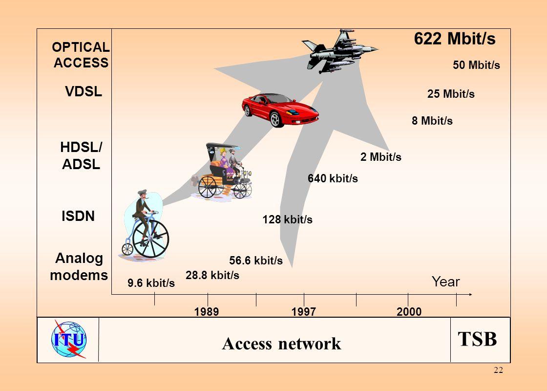 TSB 22 Year 9.6 kbit/s 28.8 kbit/s 56.6 kbit/s 128 kbit/s 2 Mbit/s 640 kbit/s 8 Mbit/s 25 Mbit/s 50 Mbit/s 198919972000 Analog modems ISDN HDSL/ ADSL VDSL OPTICAL ACCESS 622 Mbit/s Access network