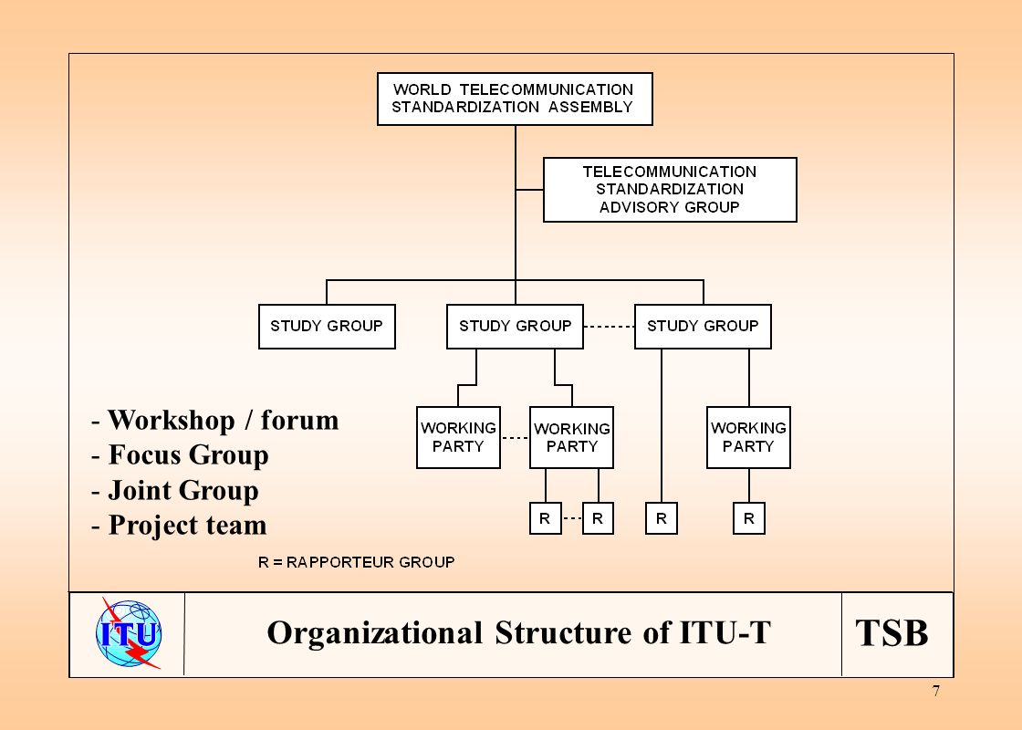 TSB 7 Organizational Structure of ITU-T - Workshop / forum - Focus Group - Joint Group - Project team