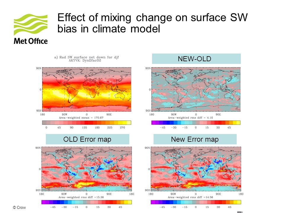 © Crown copyright Met Office Effect of mixing change on surface SW bias in climate model NEW-OLD OLD Error map New Error map