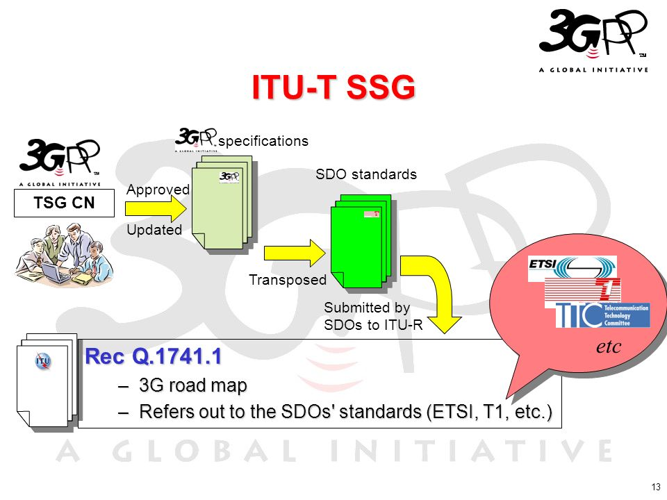 13 ITU-T SSG Rec Q.1741.1 –3G road map –Refers out to the SDOs' standards (ETSI, T1, etc.) TSG CN Approved Updated specifications SDO standards Transp