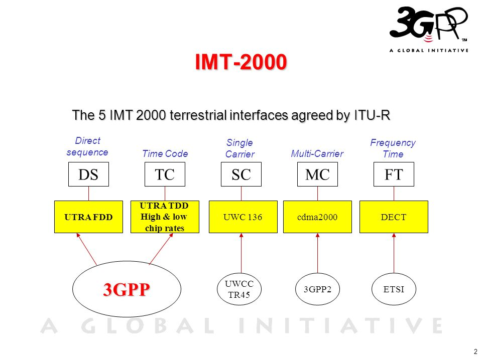 2 IMT-2000 The 5 IMT 2000 terrestrial interfaces agreed by ITU-R UTRA FDD UTRA TDD High & low chip rates UWC 136cdma2000DECT 3GPP UWCC TR45 3GPP2ETSI