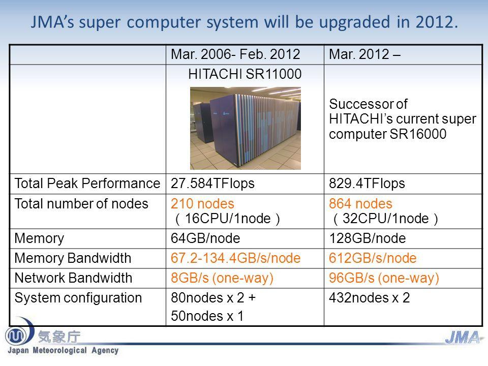 Mar. 2006- Feb. 2012Mar. 2012 – HITACHI SR11000 Successor of HITACHIs current super computer SR16000 Total Peak Performance27.584TFlops829.4TFlops Tot