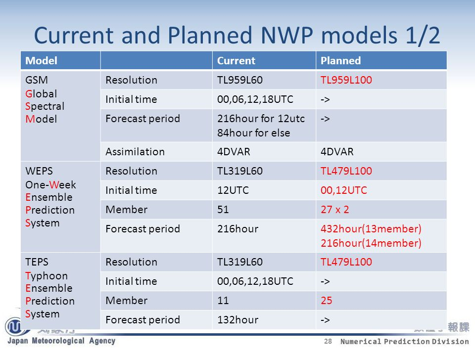 Current and Planned NWP models 1/2 ModelCurrentPlanned GSM Global Spectral Model ResolutionTL959L60TL959L100 Initial time00,06,12,18UTC-> Forecast period216hour for 12utc 84hour for else -> Assimilation4DVAR WEPS One-Week Ensemble Prediction System ResolutionTL319L60TL479L100 Initial time12UTC00,12UTC Member5127 x 2 Forecast period216hour432hour(13member) 216hour(14member) TEPS Typhoon Ensemble Prediction System ResolutionTL319L60TL479L100 Initial time00,06,12,18UTC-> Member1125 Forecast period132hour-> 28