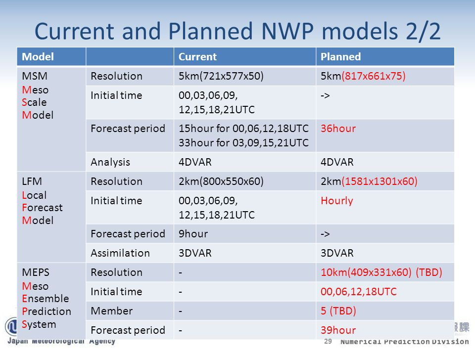 Current and Planned NWP models 2/2 ModelCurrentPlanned MSM Meso Scale Model Resolution5km(721x577x50)5km(817x661x75) Initial time00,03,06,09, 12,15,18,21UTC -> Forecast period15hour for 00,06,12,18UTC 33hour for 03,09,15,21UTC 36hour Analysis4DVAR LFM Local Forecast Model Resolution2km(800x550x60)2km(1581x1301x60) Initial time00,03,06,09, 12,15,18,21UTC Hourly Forecast period9hour-> Assimilation3DVAR MEPS Meso Ensemble Prediction System Resolution-10km(409x331x60) (TBD) Initial time-00,06,12,18UTC Member-5 (TBD) Forecast period-39hour 29
