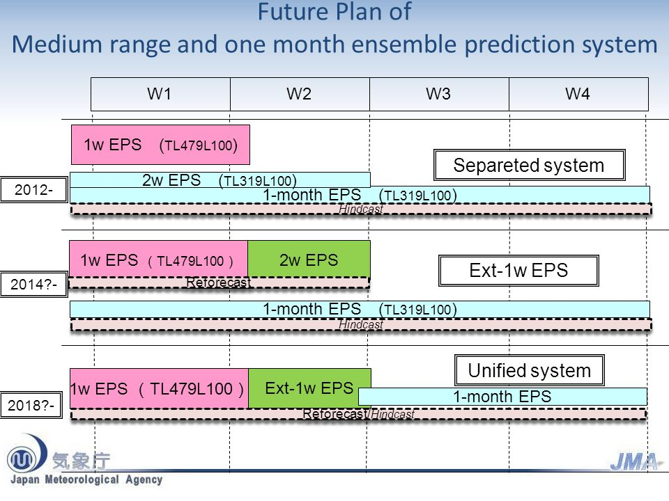 Future Plan of Medium range and one month ensemble prediction system W1W2W3W4 1-month EPS ( TL319L100 ) 1w EPS ( TL479L100 ) 2012- 1w EPS TL479L100 2w EPS 2014 - 1w EPS TL479L100 Ext-1w EPS 1-month EPS ( TL319L100 ) 2018 - 1-month EPS Separeted system Unified system Ext-1w EPS 2w EPS ( TL319L100 ) Hindcast Reforecast Reforecast/ Hindcast