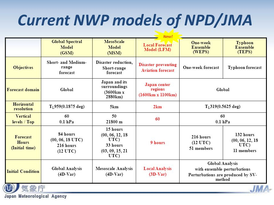 Current NWP models of NPD/JMA Global Spectral Model (GSM) MesoScale Model (MSM) Local Forecast Model (LFM) One-week Ensemble (WEPS) Typhoon Ensemble (TEPS) Objectives Short- and Medium- range forecast Disaster reduction, Short-range forecast Disaster preventing Aviation forecast One-week forecastTyphoon forecast Forecast domainGlobal Japan and its surroundings (3600km x 2880km) Japan center regions (1600km x 1100km) Global Horizontal resolution T L 959(0.1875 deg) 5km2km T L 319(0.5625 deg) Vertical levels / Top 60 0.1 hPa 50 21800 m 60 0.1 hPa Forecast Hours (Initial time) 84 hours (00, 06, 18 UTC) 216 hours (12 UTC) 15 hours (00, 06, 12, 18 UTC) 33 hours (03, 09, 15, 21 UTC) 9 hours 216 hours (12 UTC) 51 members 132 hours (00, 06, 12, 18 UTC) 11 members Initial Condition Global Analysis (4D-Var) Mesoscale Analysis (4D-Var) Local Analysis (3D-Var) Global Analysis with ensemble perturbations Perturbations are produced by SV- method New!