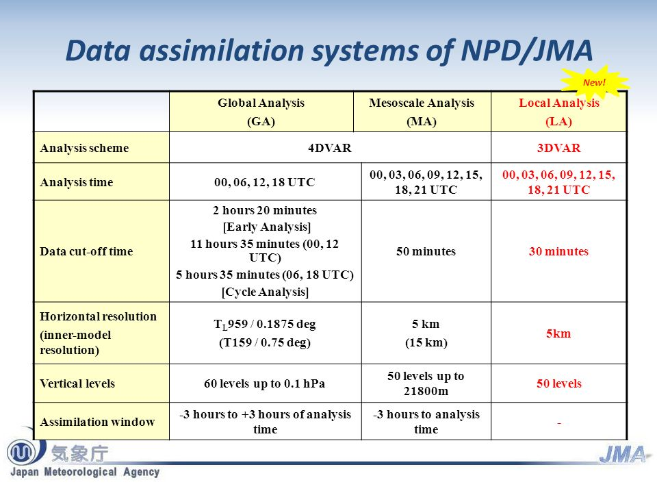 Data assimilation systems of NPD/JMA Global Analysis (GA) Mesoscale Analysis (MA) Local Analysis (LA) Analysis scheme4DVAR3DVAR Analysis time00, 06, 12, 18 UTC 00, 03, 06, 09, 12, 15, 18, 21 UTC Data cut-off time 2 hours 20 minutes [Early Analysis] 11 hours 35 minutes (00, 12 UTC) 5 hours 35 minutes (06, 18 UTC) [Cycle Analysis] 50 minutes30 minutes Horizontal resolution (inner-model resolution) T L 959 / 0.1875 deg (T159 / 0.75 deg) 5 km (15 km) 5km Vertical levels60 levels up to 0.1 hPa 50 levels up to 21800m 50 levels Assimilation window -3 hours to +3 hours of analysis time -3 hours to analysis time - New!