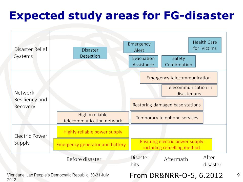 Expected study areas for FG-disaster Vientiane, Lao Peoples Democratic Republic, 30-31 July 2012 9 From DR&NRR-O-5, 6.2012