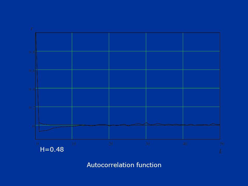 Autocorrelation function H=0.48