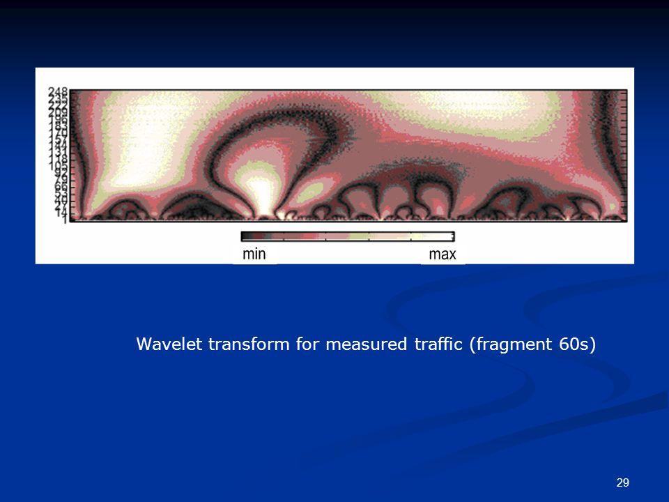 29 Wavelet transform for measured traffic (fragment 60s)