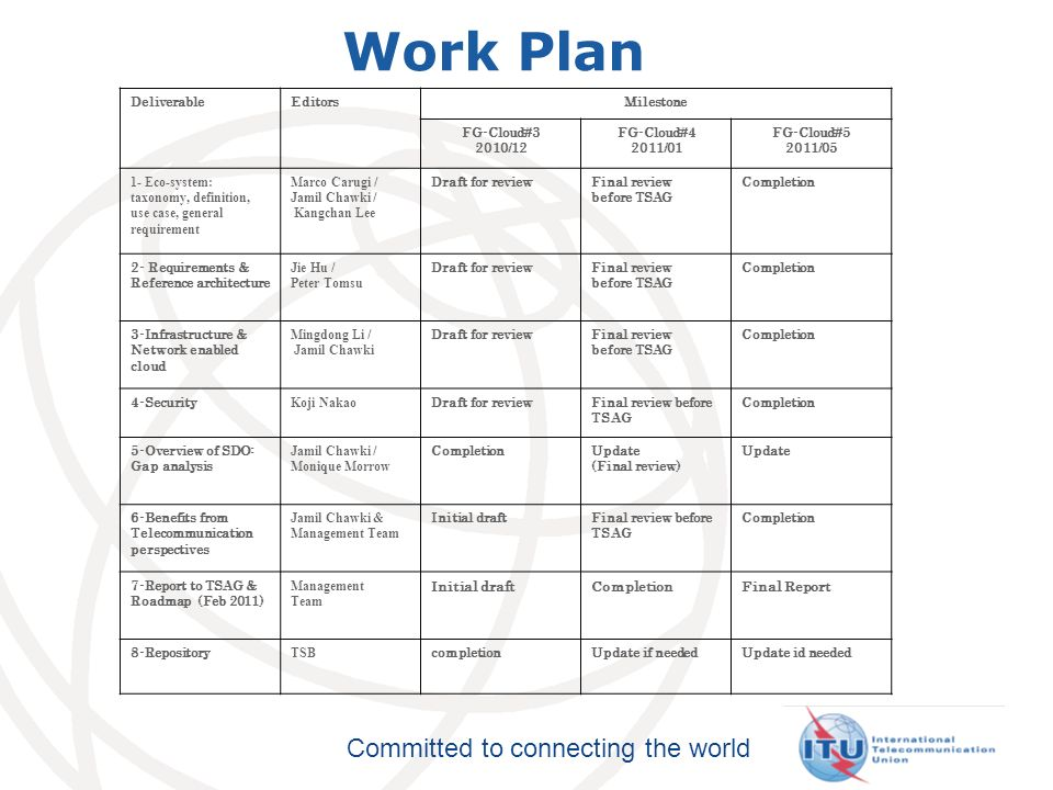 Committed to connecting the world Work Plan DeliverableEditorsMilestone FG-Cloud#3 2010/12 FG-Cloud#4 2011/01 FG-Cloud#5 2011/05 1- Eco-system: taxono
