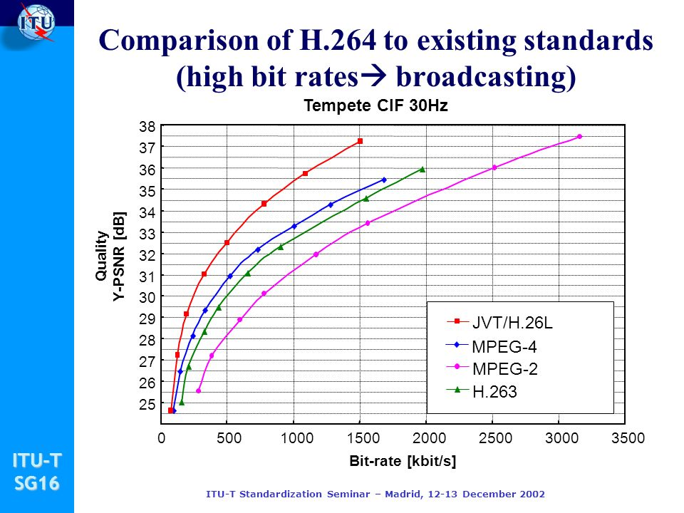 ITU-TSG16 ITU-T Standardization Seminar – Madrid, December 2002 Comparison of H.264 to existing standards (high bit rates broadcasting)