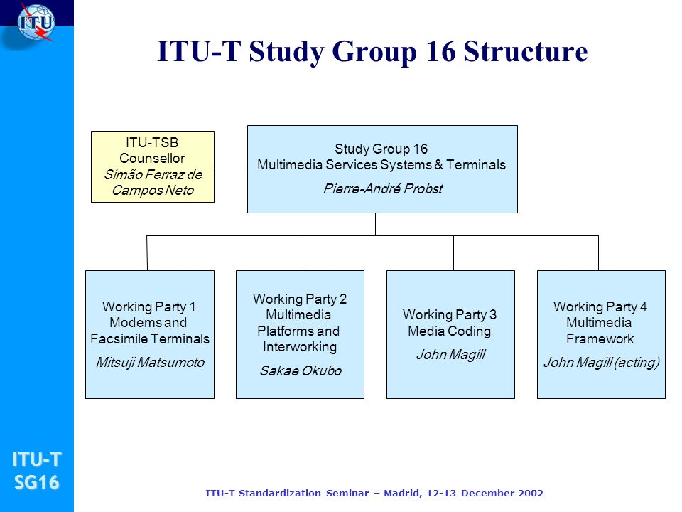 ITU-TSG16 ITU-T Standardization Seminar – Madrid, December 2002 ITU-T Study Group 16 Structure Study Group 16 Multimedia Services Systems & Terminals Pierre-André Probst Working Party 1 Modems and Facsimile Terminals Mitsuji Matsumoto Working Party 2 Multimedia Platforms and Interworking Sakae Okubo Working Party 3 Media Coding John Magill Working Party 4 Multimedia Framework John Magill (acting) ITU-TSB Counsellor Simão Ferraz de Campos Neto