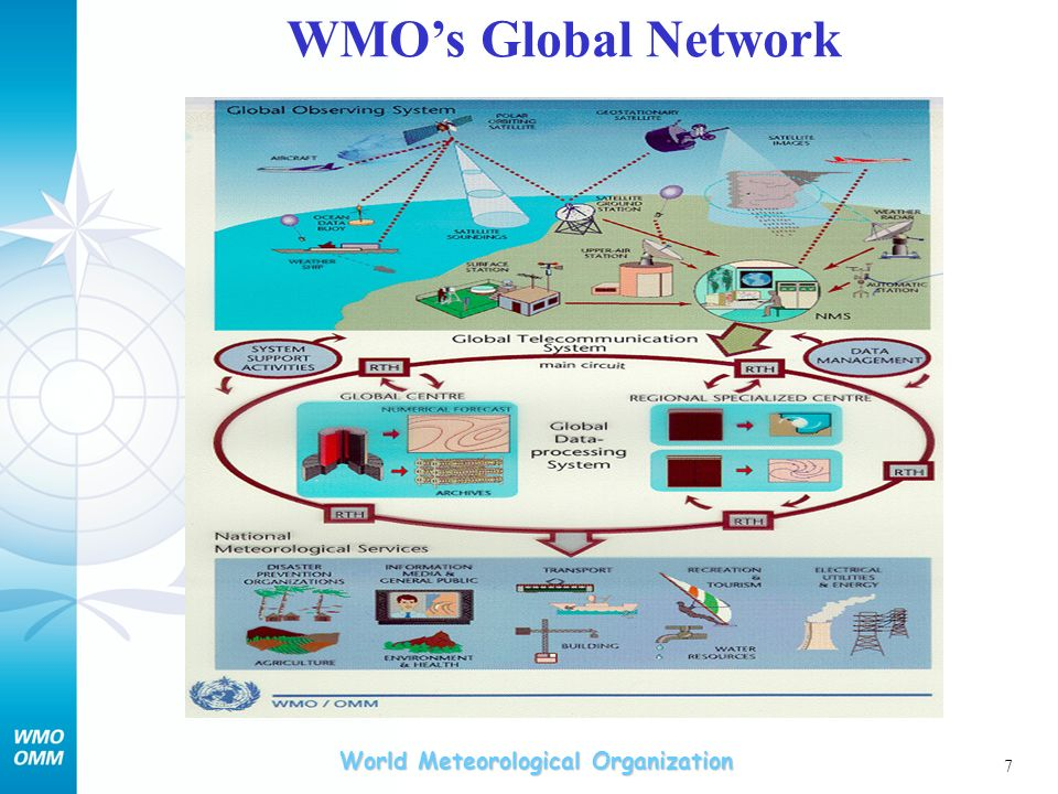 World Meteorological Organization 7 WMOs Global Network
