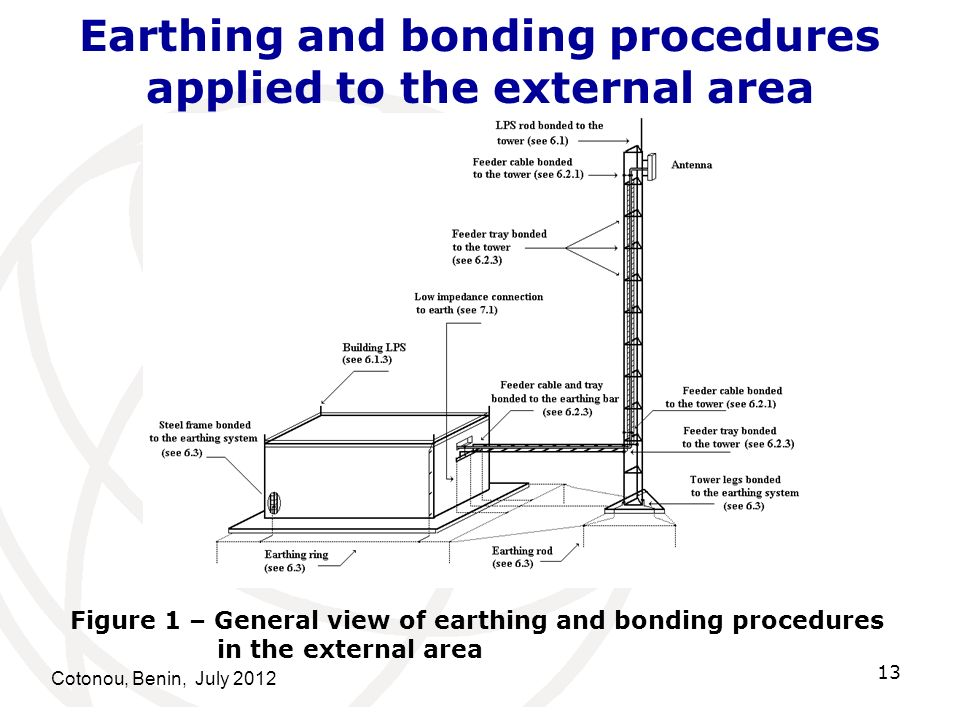Earthing and bonding procedures applied to the external area Cotonou, Benin, July 2012 13 Figure 1 – General view of earthing and bonding procedures i