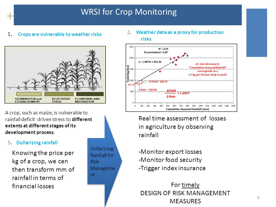 + WRSI for Crop Monitoring 1. Crops are vulnerable to weather risks 2.