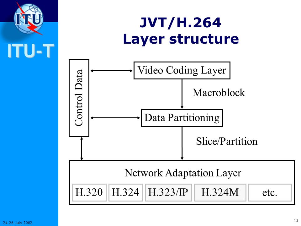 ITU-T 12 24-26 July 2002 Applications of JVT/H.264 o Conversational H.32X Services H.320 Conversational 3GPP Conversational (circuit and packet modes)