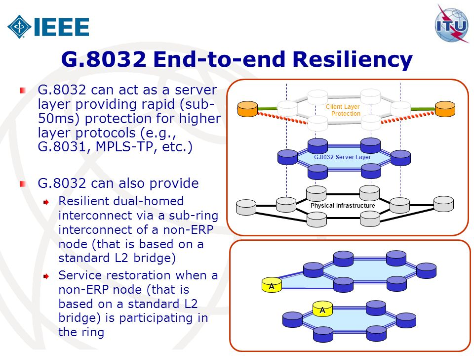 11 G.8032 End-to-end Resiliency G.8032 can act as a server layer providing rapid (sub- 50ms) protection for higher layer protocols (e.g., G.8031, MPLS-TP, etc.) G.8032 can also provide Resilient dual-homed interconnect via a sub-ring interconnect of a non-ERP node (that is based on a standard L2 bridge) Service restoration when a non-ERP node (that is based on a standard L2 bridge) is participating in the ring Physical Infrastructure G.8032 Server Layer Client Layer Protection A A